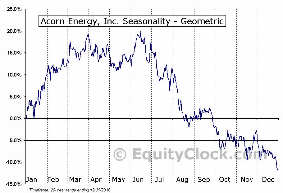Acorn Energy, Inc. (OTCMKT:ACFN) Seasonality