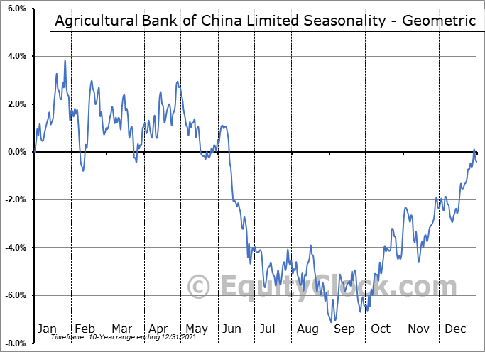 Agricultural Bank of China Limited (OTCMKT:ACGBY) Seasonality