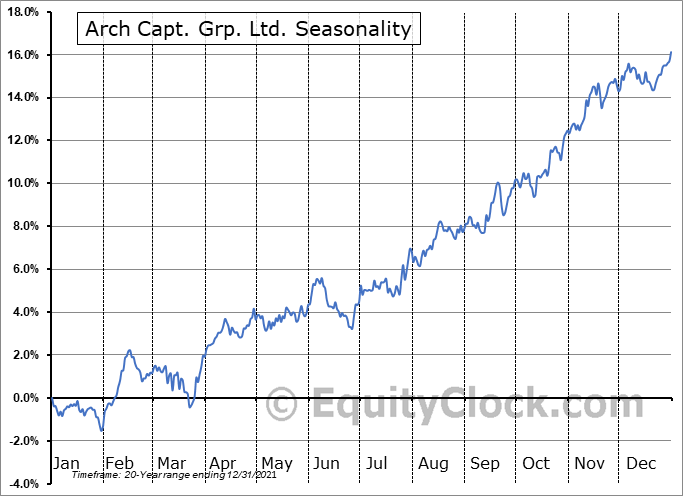 Arch Capital Group Ltd. Seasonal Chart