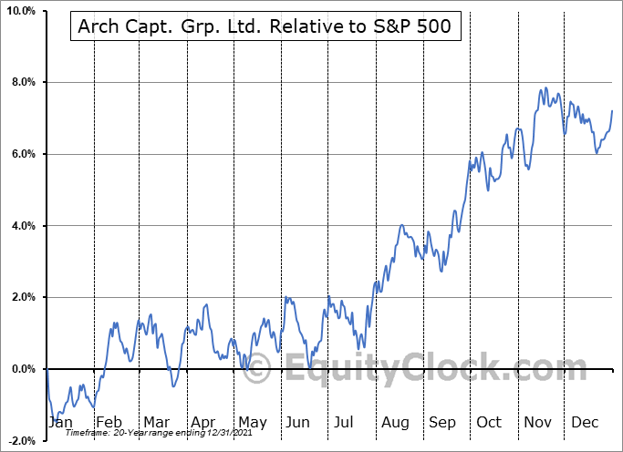 ACGL Relative to the S&P 500