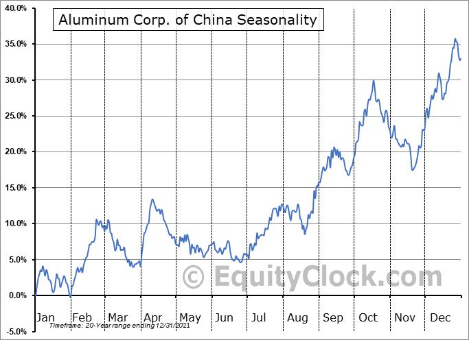 Aluminum Corp. of China (NYSE:ACH) Seasonality