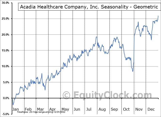 Acadia Healthcare Company, Inc. (NASD:ACHC) Seasonality