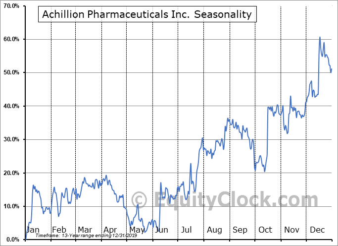 Achillion Pharmaceuticals Inc. (NASD:ACHN) Seasonality
