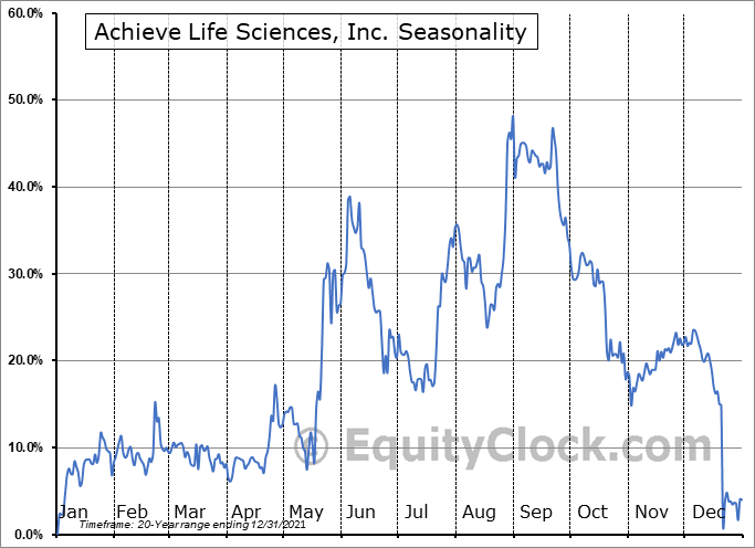 Achieve Life Sciences, Inc. Seasonal Chart