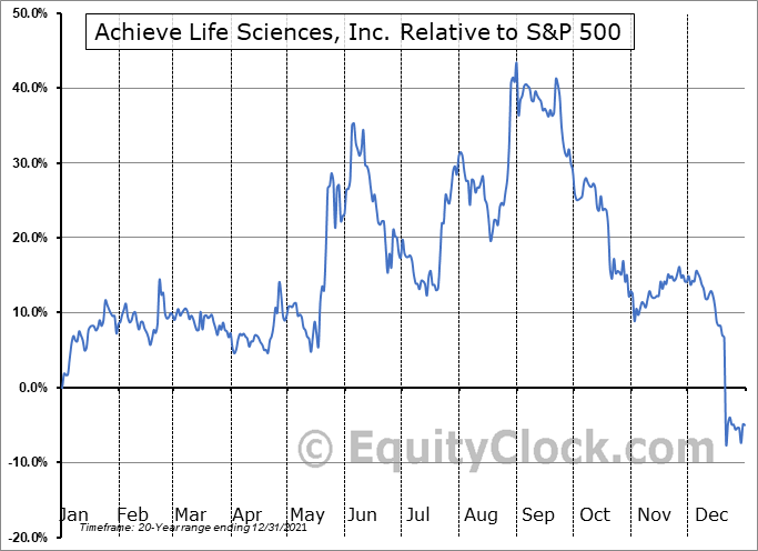 ACHV Relative to the S&P 500