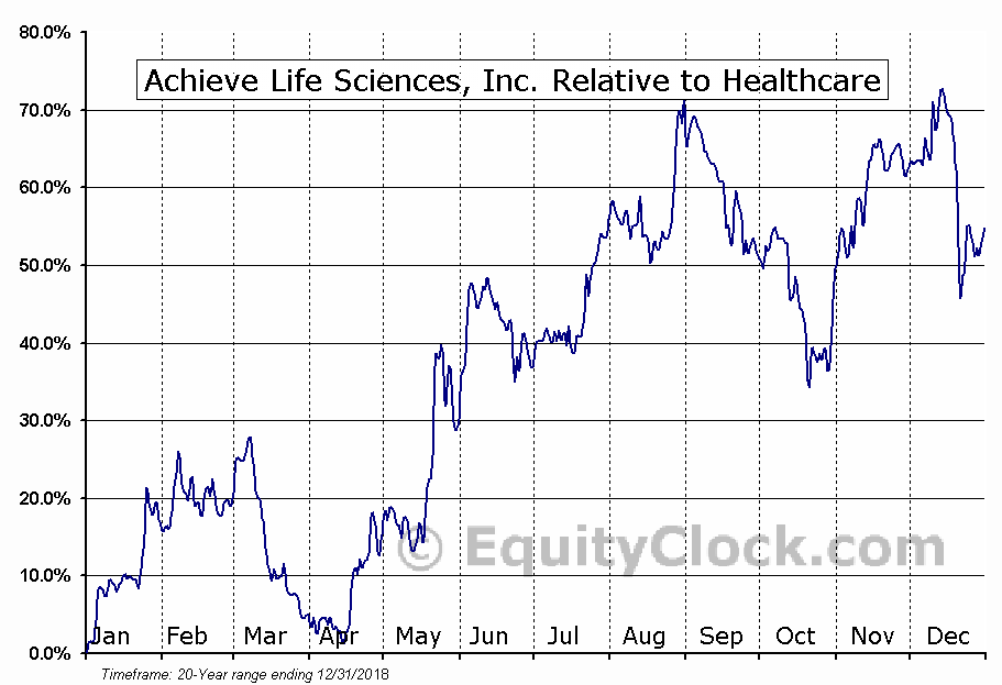 ACHV Relative to the Sector