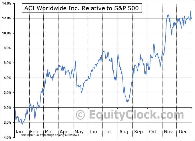 ACIW Relative to the S&P 500