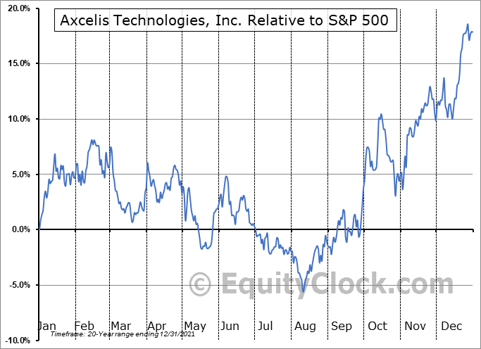 ACLS Relative to the S&P 500