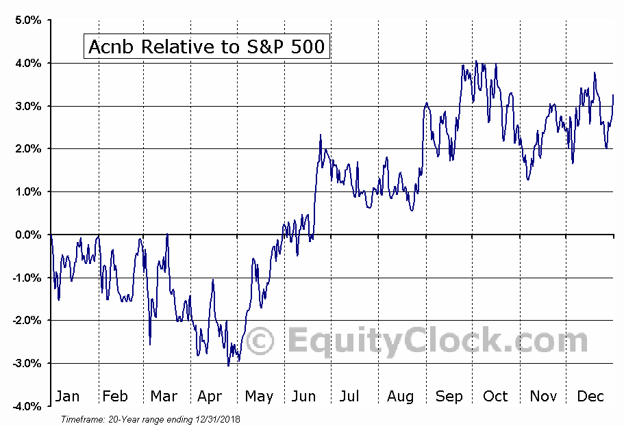 ACNB Relative to the S&P 500