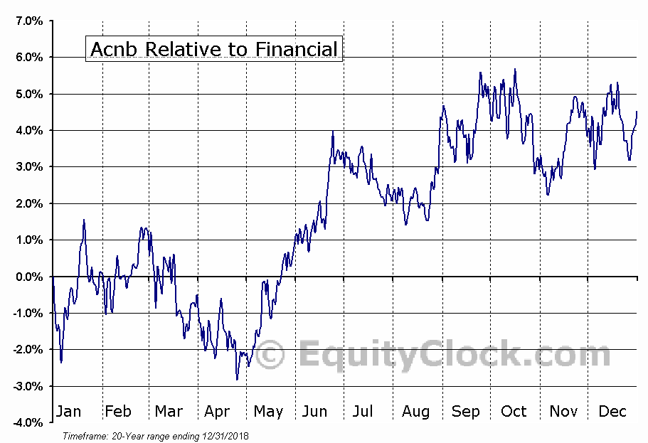 ACNB Relative to the Sector