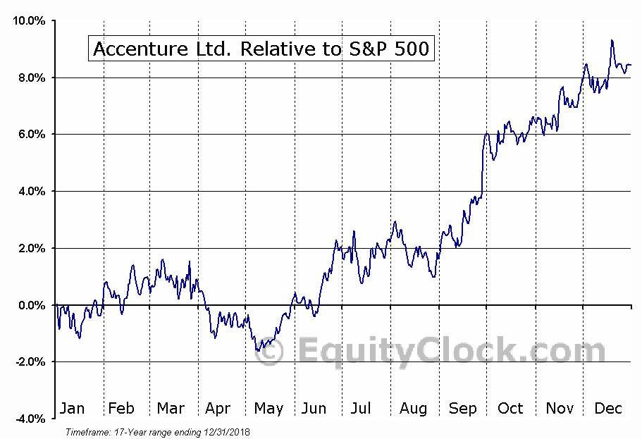 ACN Relative to the S&P 500