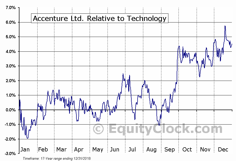 ACN Relative to the Sector