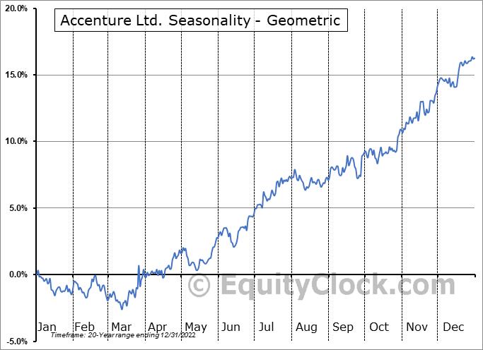 Accenture Ltd. (NYSE:ACN) Seasonality