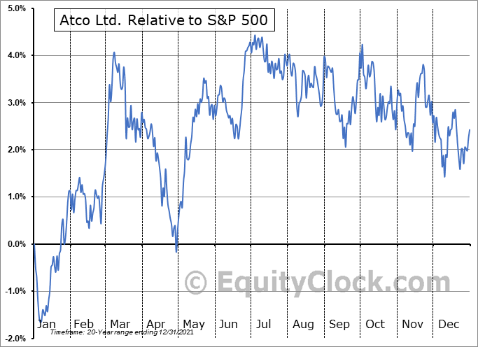 ACO-X.TO Relative to the S&P 500
