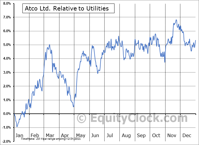 ACO-X.TO Relative to the Sector
