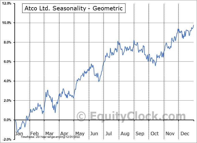 Atco Ltd. (TSE:ACO/X.TO) Seasonality