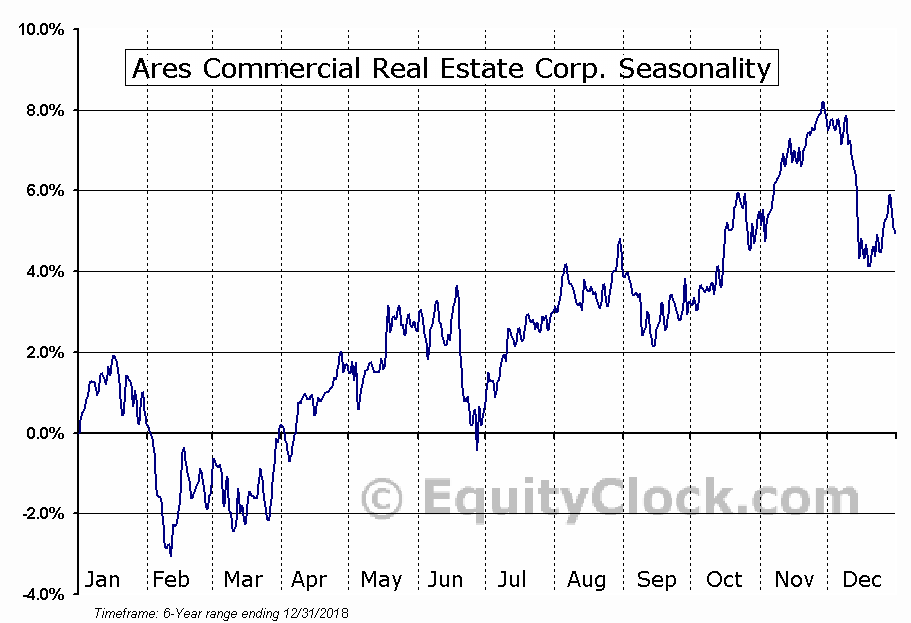 Ares Commercial Real Estate Corporation Seasonal Chart