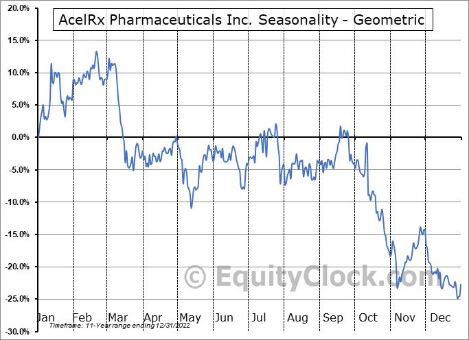 AcelRx Pharmaceuticals Inc. (NASD:ACRX) Seasonality