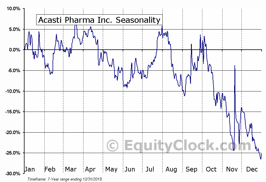 Acasti Pharma, Inc. Seasonal Chart