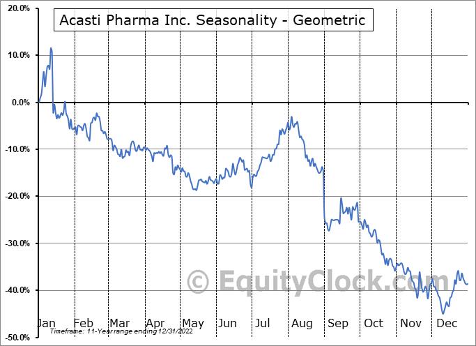 Acasti Pharma Inc. (NASD:ACST) Seasonality