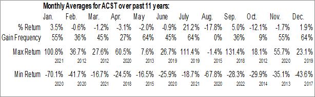 Monthly Seasonal Acasti Pharma Inc. (NASD:ACST)
