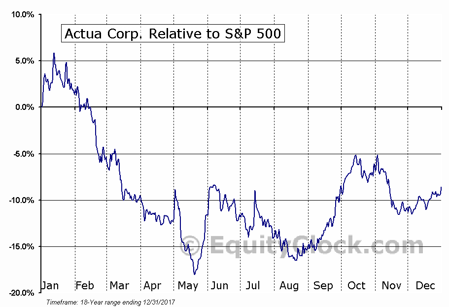 ACTA Relative to the S&P 500