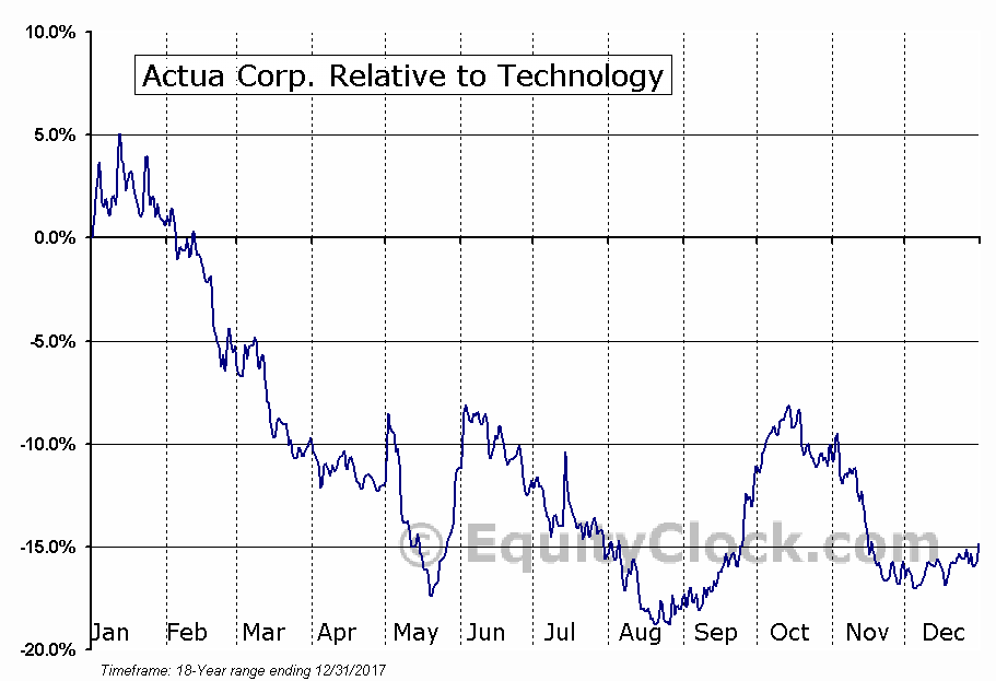 ACTA Relative to the Sector