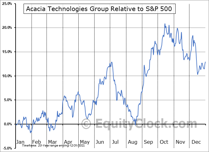 ACTG Relative to the S&P 500