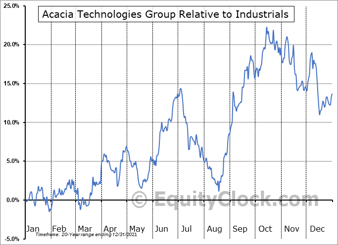 ACTG Relative to the Sector