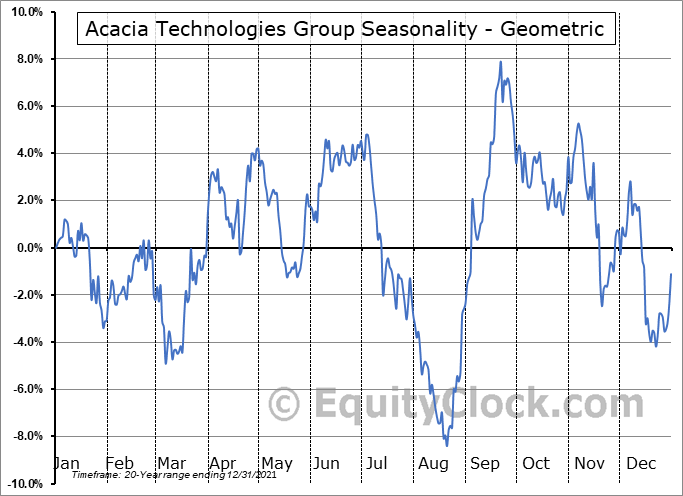 Acacia Technologies Group (NASD:ACTG) Seasonality