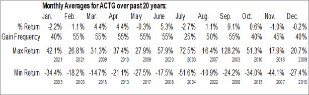 Monthly Seasonal Acacia Technologies Group (NASD:ACTG)