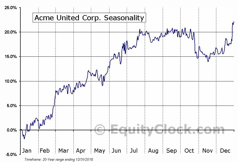 Acme United Corporation. (ACU) Seasonal Chart