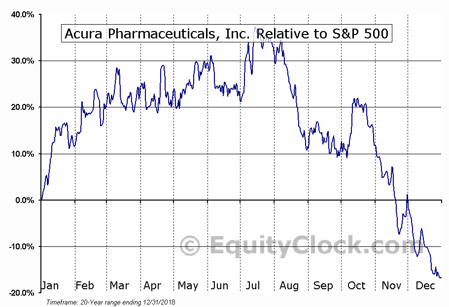 ACUR Relative to the S&P 500