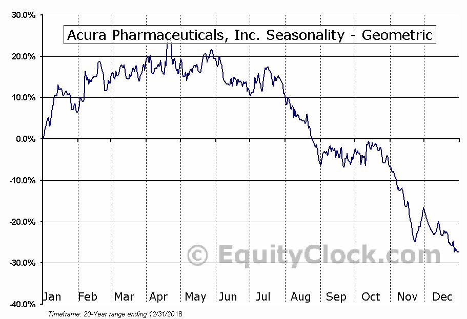 Acura Pharmaceuticals, Inc. (OTCMKT:ACUR) Seasonality