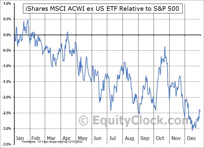 ACWX Relative to the S&P 500