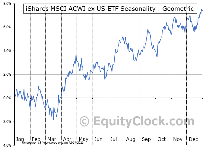 iShares MSCI ACWI ex US ETF (NASD:ACWX) Seasonality