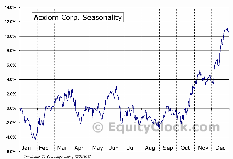 Acxiom Corporation (ACXM) Seasonal Chart