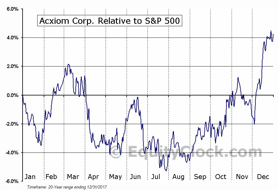 ACXM Relative to the S&P 500