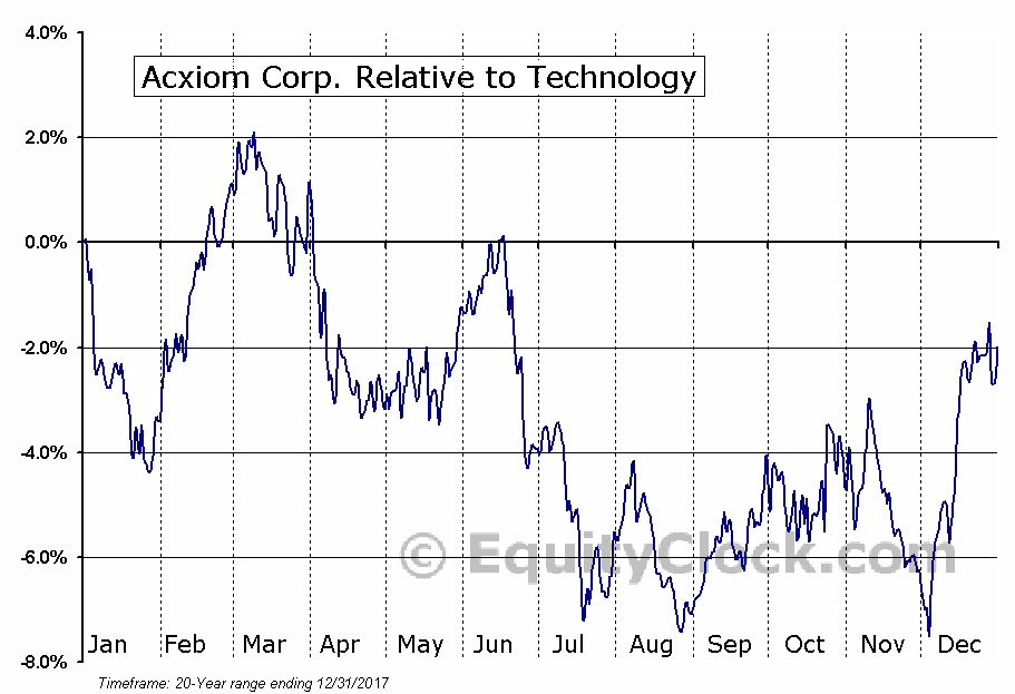 ACXM Relative to the Sector