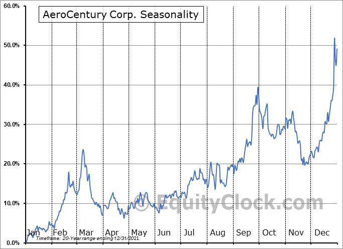 AeroCentury Corp. (AMEX:ACY) Seasonality