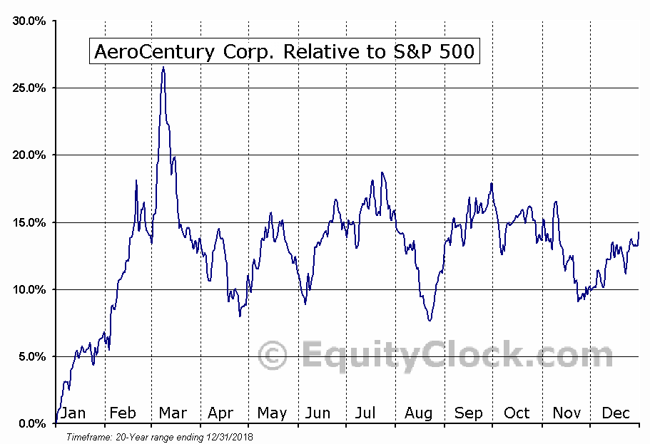 ACY Relative to the S&P 500