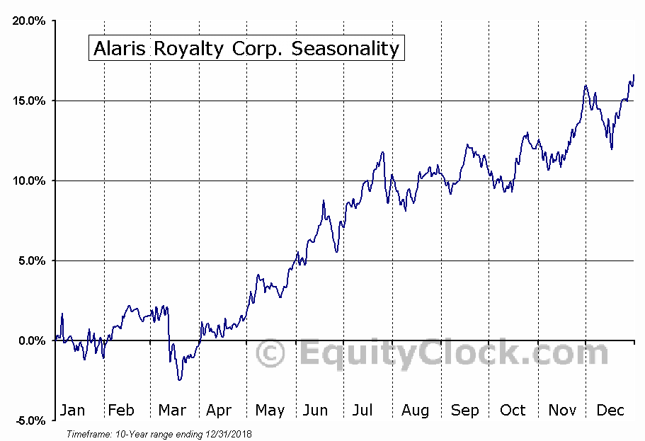 Alaris Royalty (TSE:AD) Seasonal Chart
