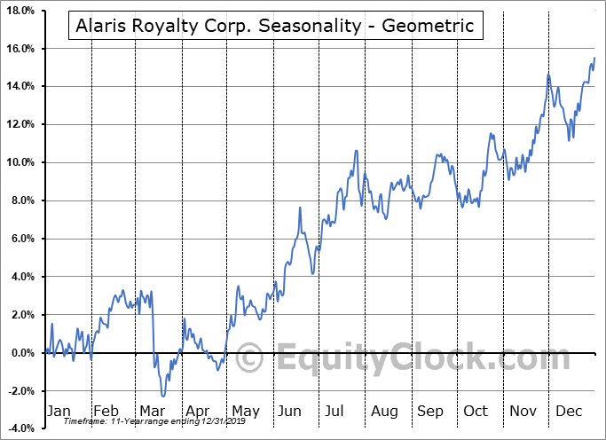 Alaris Royalty Corp. (TSE:AD.TO) Seasonality