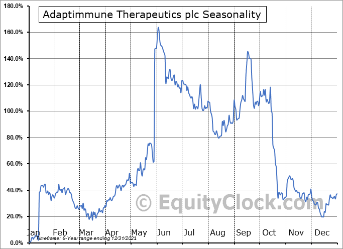Adaptimmune Therapeutics plc Seasonal Chart
