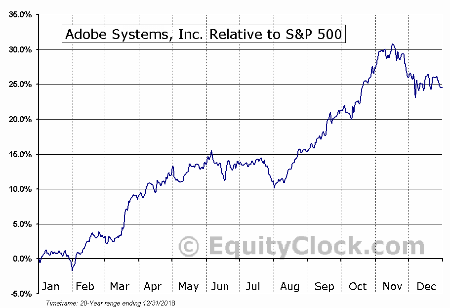 ADBE Relative to the S&P 500