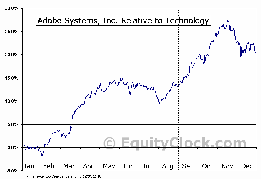 ADBE Relative to the Sector