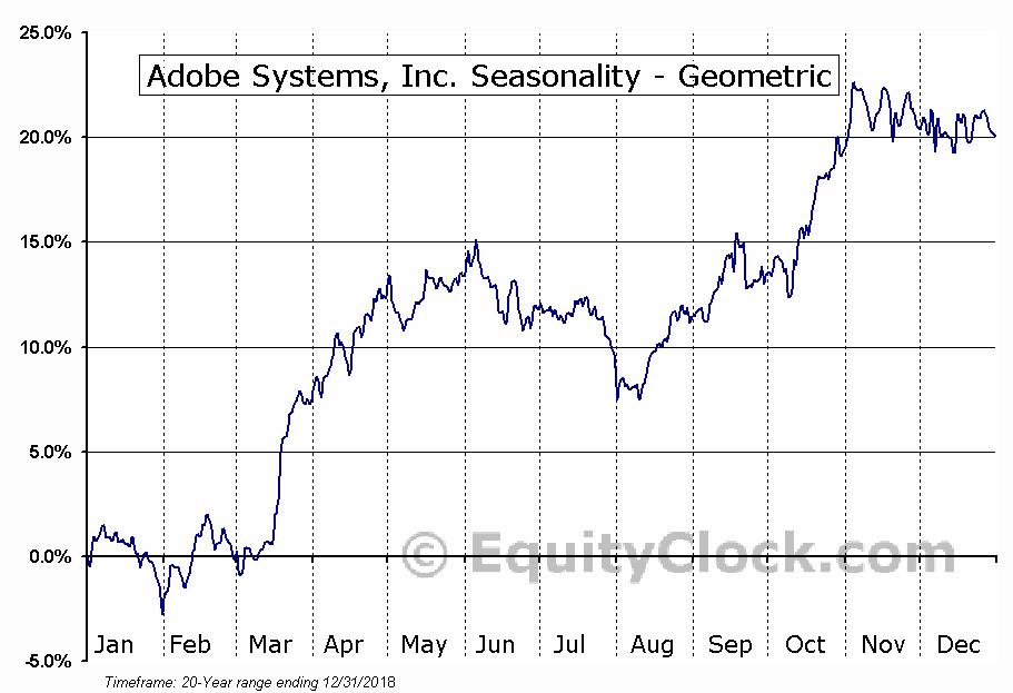 Adobe Systems, Inc. (NASD:ADBE) Seasonality