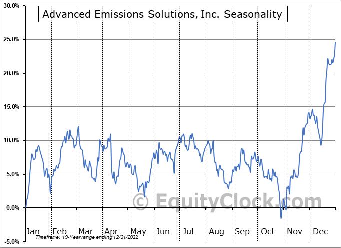 Advanced Emissions Solutions, Inc. Seasonal Chart