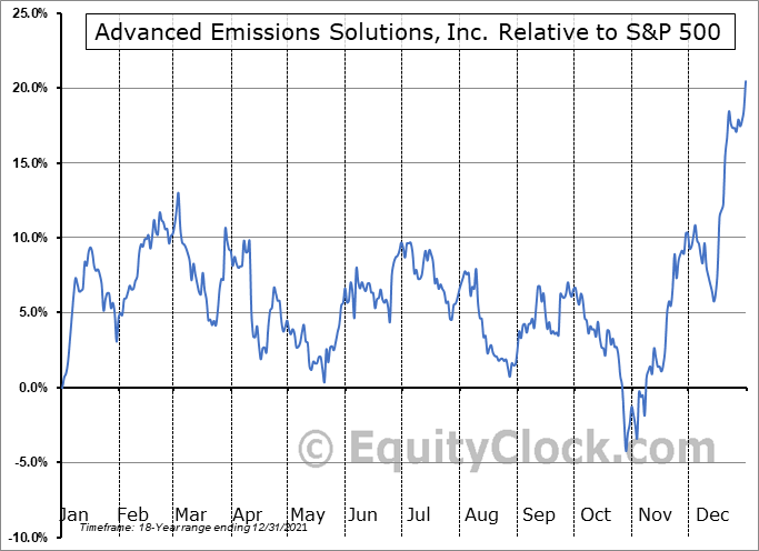 ADES Relative to the S&P 500