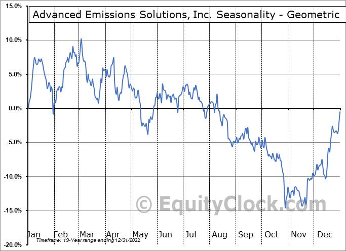Advanced Emissions Solutions, Inc. (NASD:ADES) Seasonality